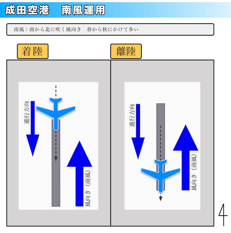 図 成田空港 南風運用の図解