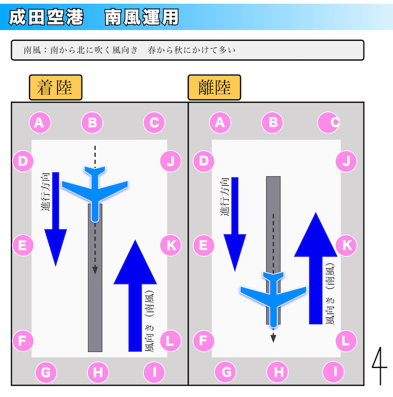 図 成田空港 南風運用 撮影スポットとの関係 図解